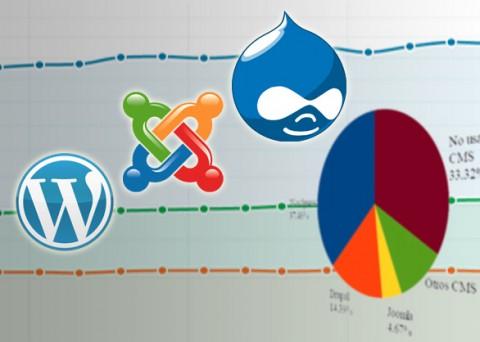 Comparativa Drupal Joomla Wordpress